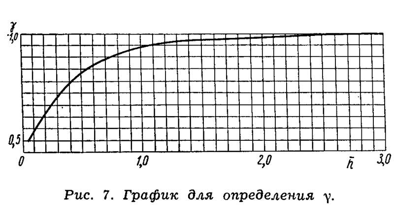 Рис. 7. График для определения у
