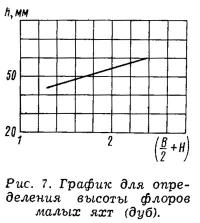 Рис. 7. График для определения высоты флоров малых яхт