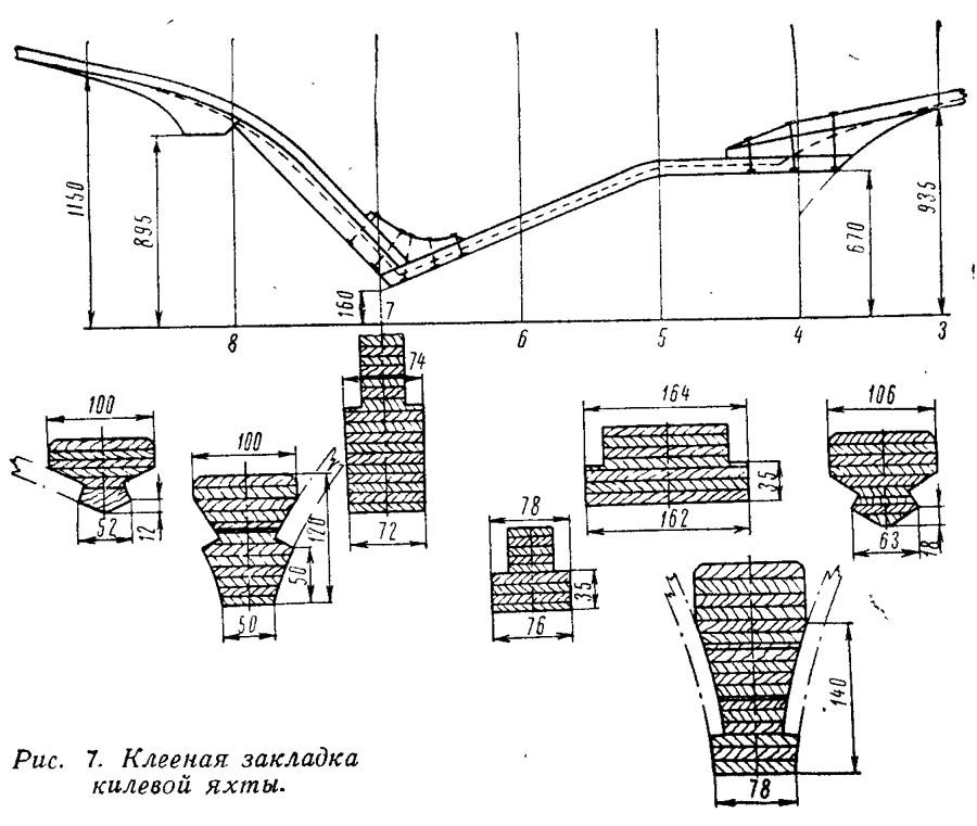 Рис. 7. Клееная закладка килевой яхты