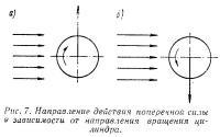 Рис. 7. Направление действия поперечной силы