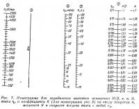 Рис. 7. Номограмма для определения шагового отношения H/D