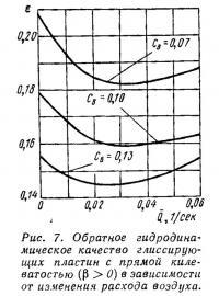 Рис. 7. Обратное гидродинамическое качество глиссирующих пластин