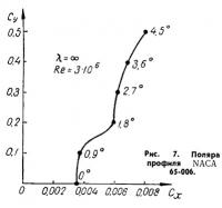 Рис. 7. Поляра профиля NACA 65-006