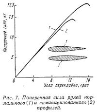 Рис. 7. Поперечная сила рулей
