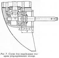 Рис. 7. Схема для определения толщины регулировочного кольца