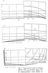 Рис. 7. Теоретические чертежи моделей первой серии