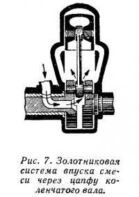 Рис. 7. Золотниковая система впуска через цапфу коленчатого вала