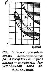 Рис. 7. Зоны устойчивости движения глиссера в координатах угол атаки — скорость