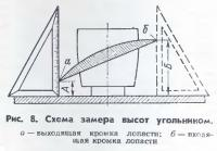 Рис. 8
