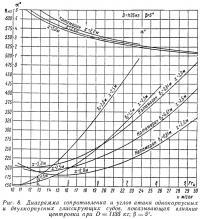 Рис. 8. Диаграмма сопротивления и углов атаки