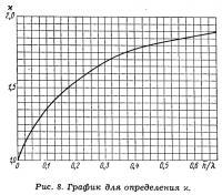 Рис. 8. График для определения