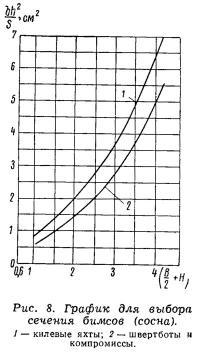Рис. 8. График для выбора сечения бимсов