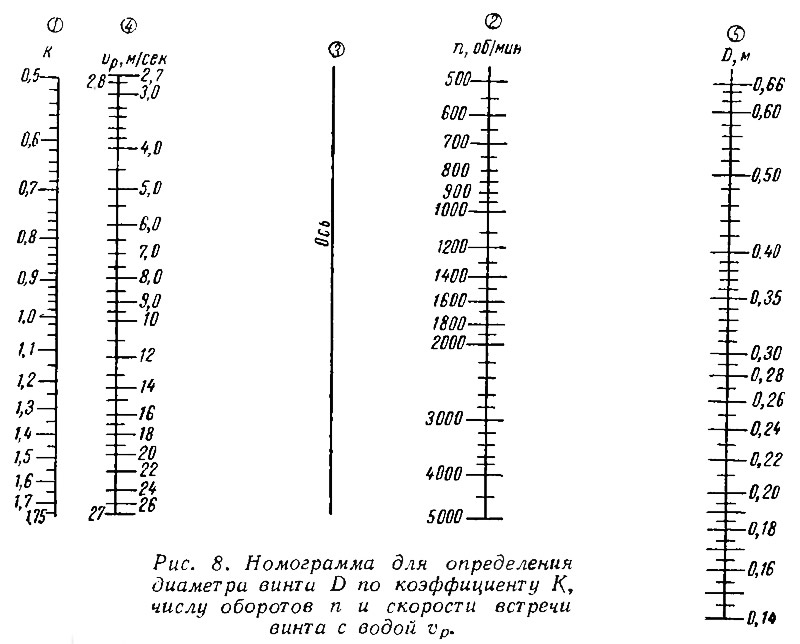 Рис. 8. Номограмма для определения диаметра винта D по коэффициенту К