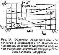 Рис. 8. Обратное гидродинамическое качество