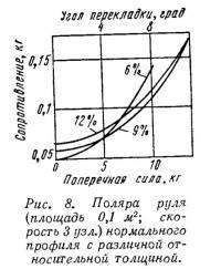 Рис. 8. Поляра руля