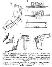 Рис. 8. Продольные связи корпуса