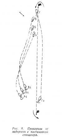 Рис. 8. Проигрыш от задержки с постановкой спинакера