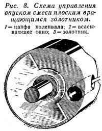 Рис. 8. Схема управления впуском плоским золотником