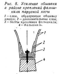 Рис. 8. Усиление обшивки в районе креплений фальшкиля