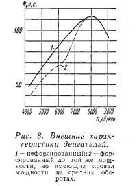 Рис. 8. Внешние характеристики двигателей