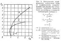 Рис. 8. Зависимость коэффициента подъемной силы