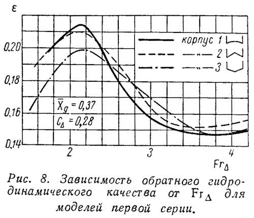 Рис. 8. Зависимость обратного гидродинамического качества