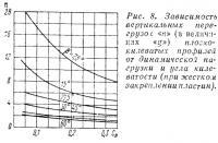 Рис. 8. Зависимость вертикальных перегрузок