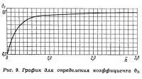 Рис. 9. График для определения коэффициента θ2