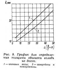 Рис. 9. График для определения толщины обшивки вгладь из досок