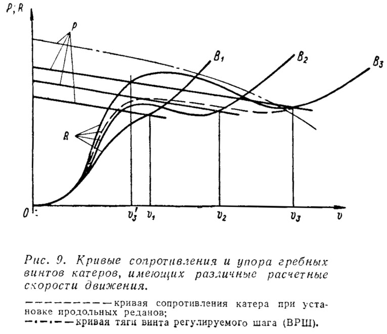 Рис. 9. Кривые сопротивления и упора гребных винтов