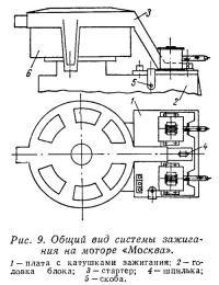 Рис. 9. Общий вид системы зажигания на моторе «Москва»