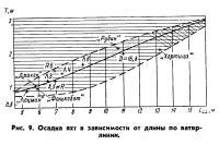 Рис. 9. Осадка яхт в зависимости от длины