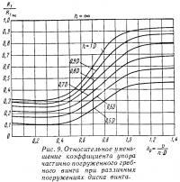 Рис. 9. Относительное уменьшение коэффициента упора