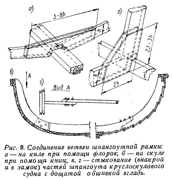 Рис. 9. Соединение ветвей шпангоутной рамки