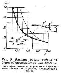 Рис. 9. Влияние формы редана на длину образующейся за ним каверны