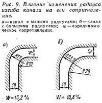 Рис. 9. Влияние изменения радиуса изгиба канала на его сопротивление