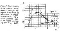 Рис. 9. Влияние относительного положения центра тяжести