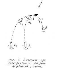 Рис. 9. Выигрыш при своевременном повороте фордевинд у знака