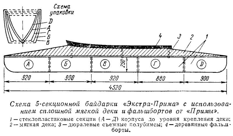 Схема 5-секционной байдарки «