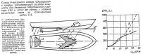 Схема 9-метрового катера «Dynaplane»