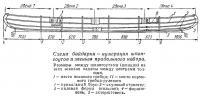 Схема байдарки — нумерация шпангоутов и звеньев продольного набора