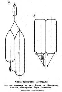 Схема буксироаки мотолодки