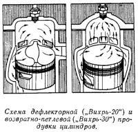 Схема дефлекторной и возвратно-петлевой продувки цилиндров