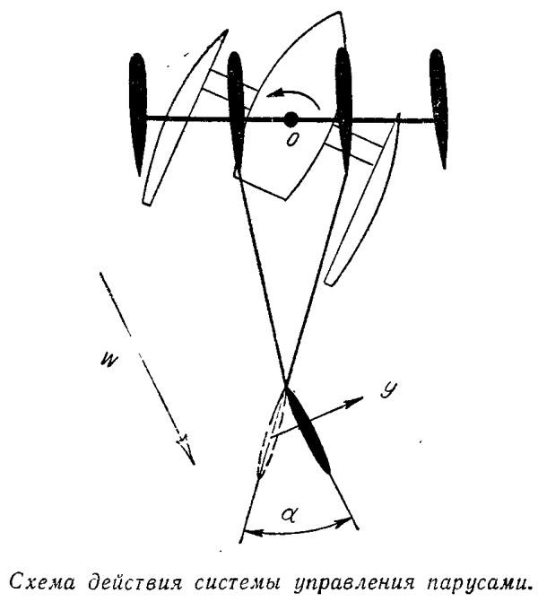 Схема действия системы управления парусами