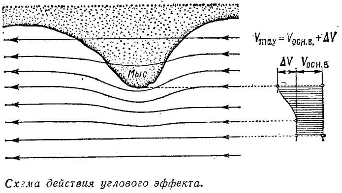 Схема действия углового эффекта