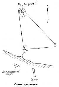 Схема дистанции