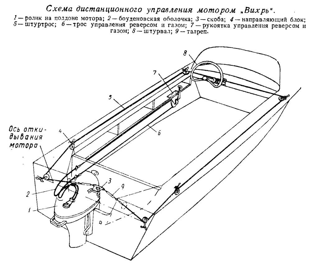 схема установки дистанционного управления лодочным мотором