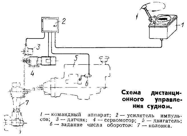 Схема дистанционного управления судном