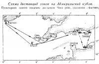 Схема дистанций гонок на Адмиральский кубок
