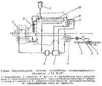 Схема двухконтурной системы охлаждения двигателя «ГАЗ М-21»